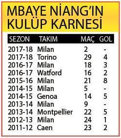 Beşiktaşın gözü Mbaye Niangda