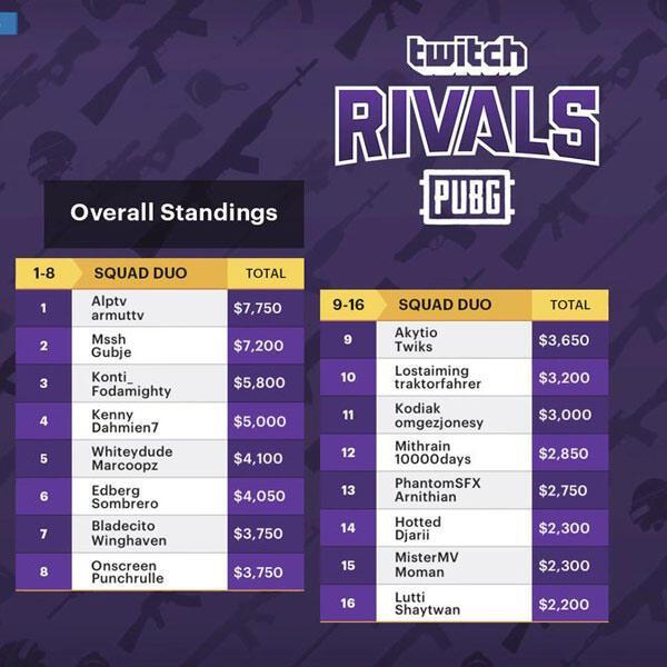 Twitch Rivals PUBG şampiyonu belli oldu