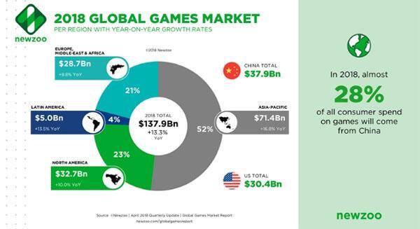 Türk oyun pazarı 1 milyar doları aştı
