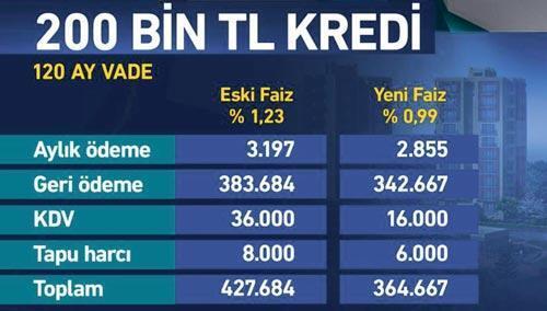 700 bin konutta ucuz kredi fırsatı