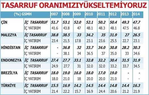 Artık Türk ekonomisi sorun üretiyor