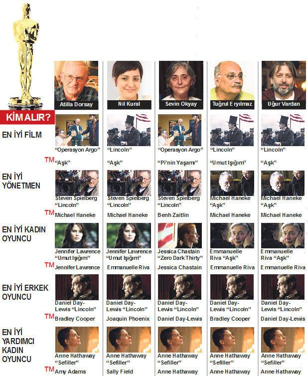 Oscar'ın ayak sesleri