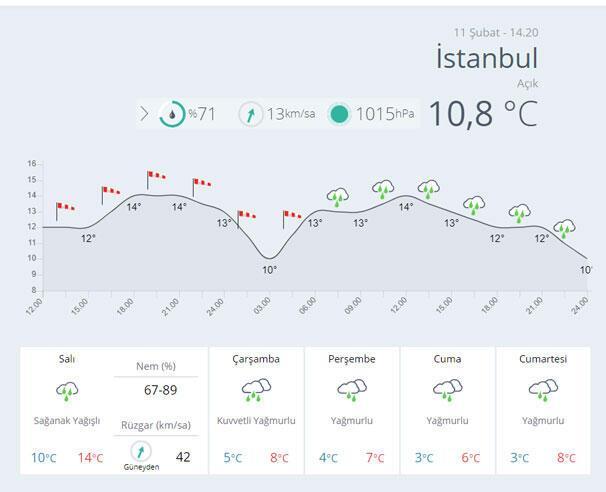 Son dakika: Meteorolojiden İstanbul için flaş uyarı Bir anda düşecek...