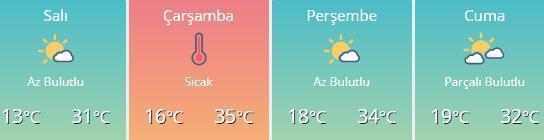 Hava nasıl olacak İl il hava durumu tahminleri