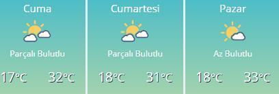 Bugün hava kaç derece Cuma, Cumartesi, Pazar hava durumu nasıl olacak