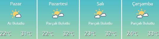 Ankara, İstanbul, İzmir hava durumu Cumartesi-Pazar hava dereceleri