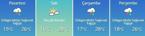 Hava nasıl olacak Ankara, İstanbul, İzmir hava durumu