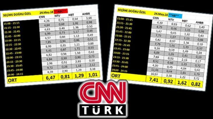 CNNTürk reytinglerde de birinci oldu