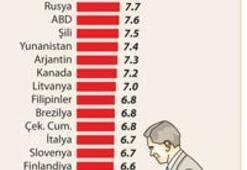 İşsizlikte dünyada 1 numara olmaya adayız