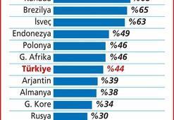 Küresel tüketicinin 2010 yarıyıl değerlendirmeleri