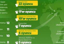 18 takım, 55 ülke, 183 futbolcu