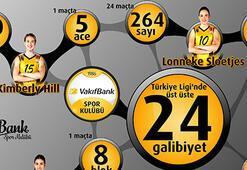 VakıfBank'tan 24 maçlık galibiyet serisi