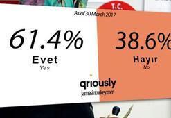 İngiliz şirketten çarpıcı anket sonucu