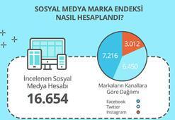 Sosyal medyanın en büyüğü kim
