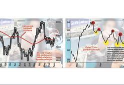 Piyasalarda kritik eşik
