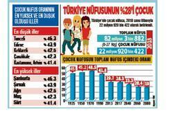 Türkiye'de çocuk nüfusu azalıyor