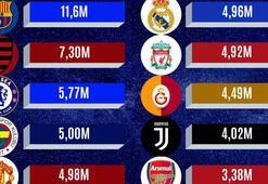 Fenerbahçe'den sosyal medya rekoru