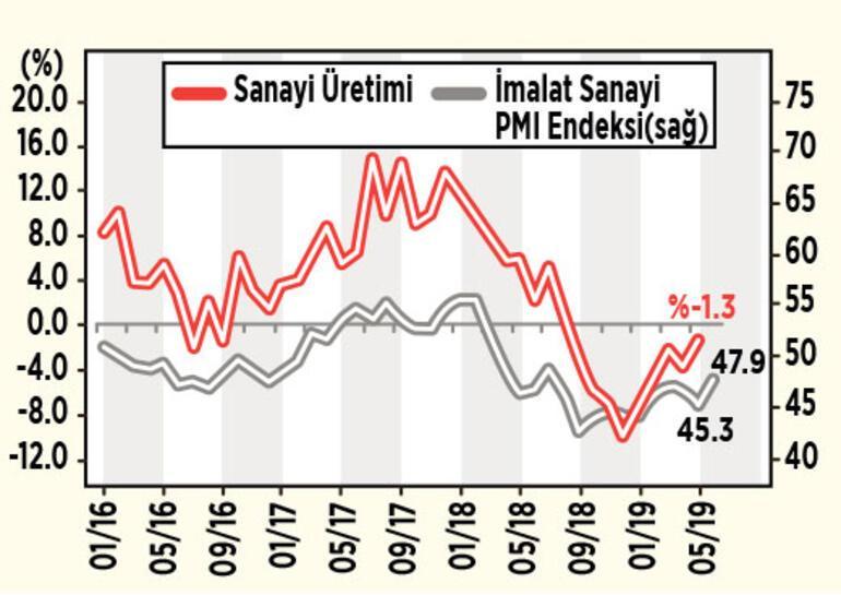 Sanayi üretiminde daralma hız kesiyor