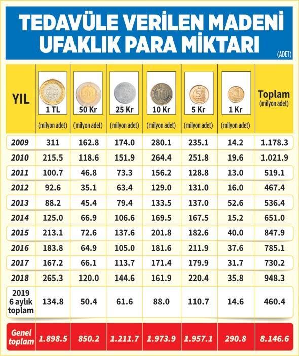 288 milyon adet '1 kuruş' kayıp