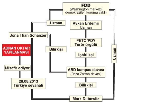 Hizbullah ve FETÖ benzeri örgüt yapısı